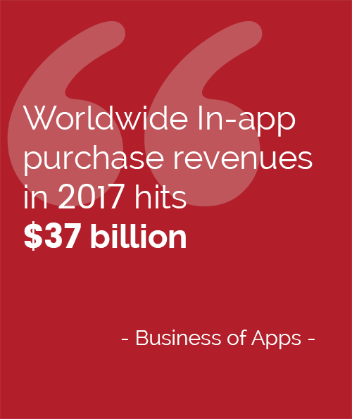 Worldwide In-app purchase quotes